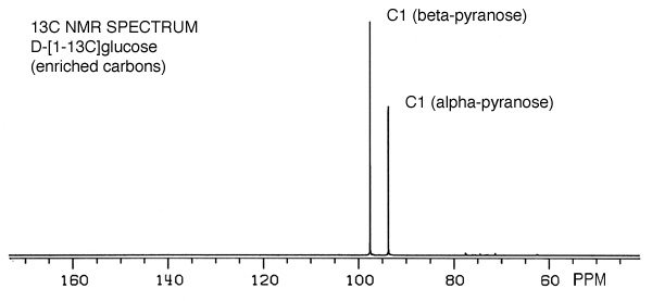 13C NMR Spectrum C1 carbons